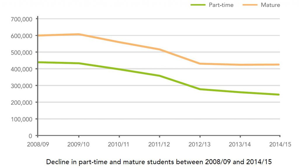 Decline in part-time and mature students