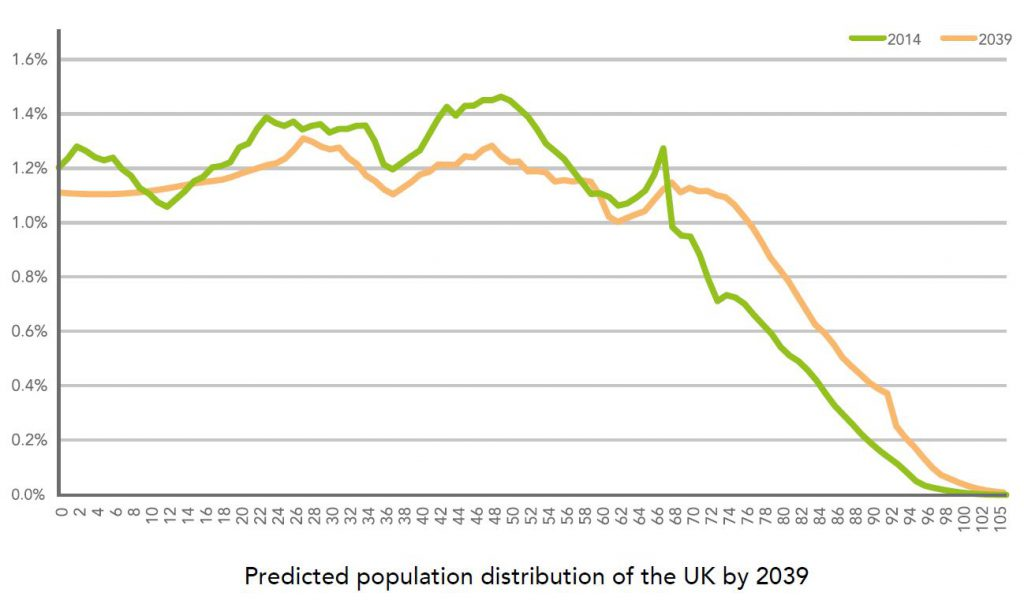 Predicted population distribution of the UK by 2039
